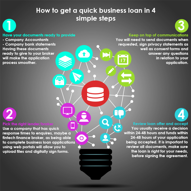 How to access business loans using 4 simple steps