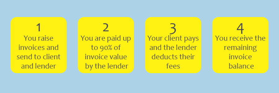 how invoice finance works