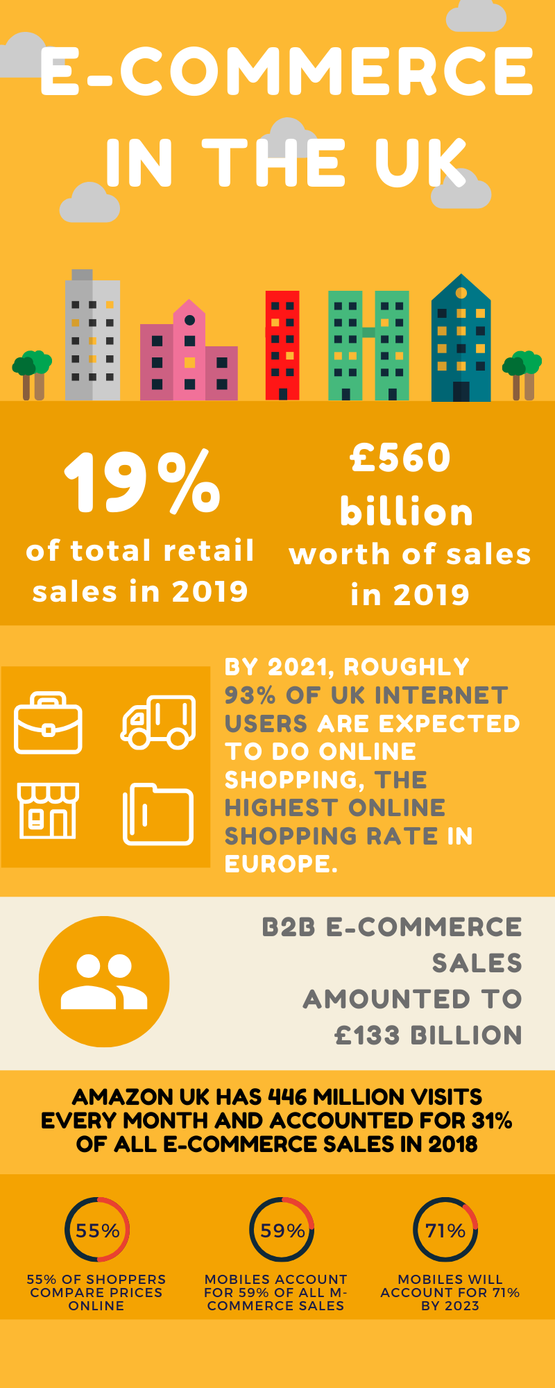 e-commerce in uk